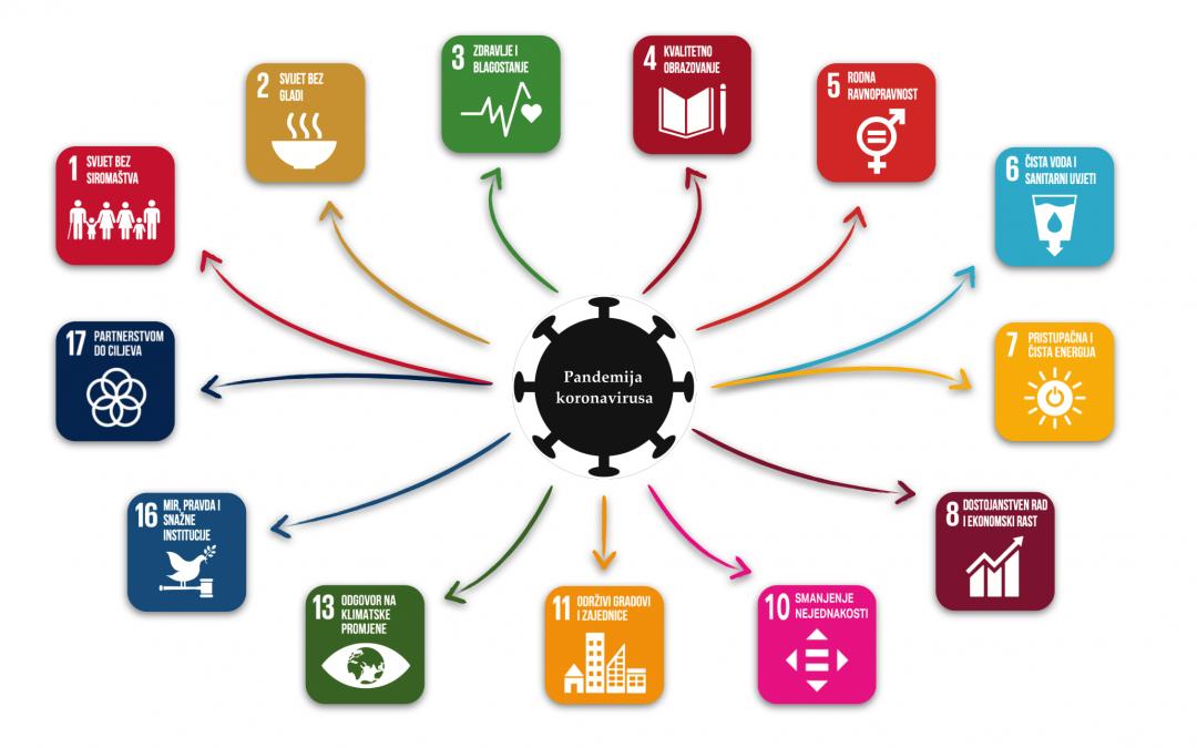 Zajednička odgovornost i globalna solidarnost za održivu budućnost